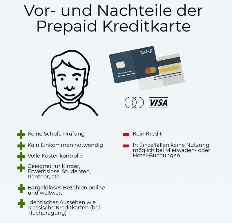 Prepaid Kreditkarte: Vor- und Nachteile